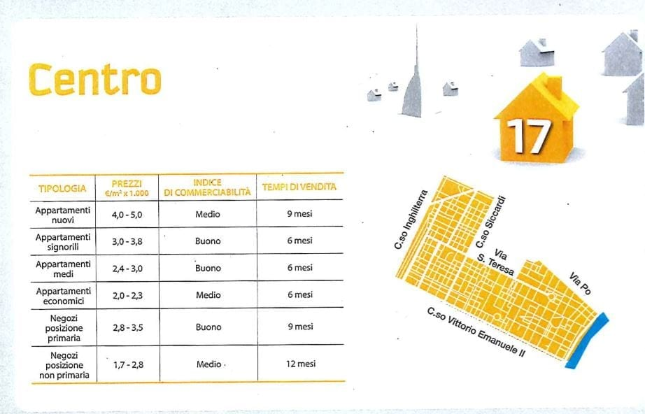 comprare casa a Torino centro