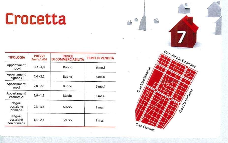 comprare casa a Torino Crocetta