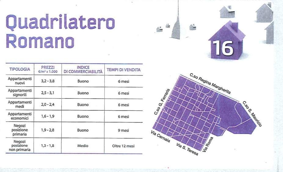 comprare casa a Torino quadrilatero romano