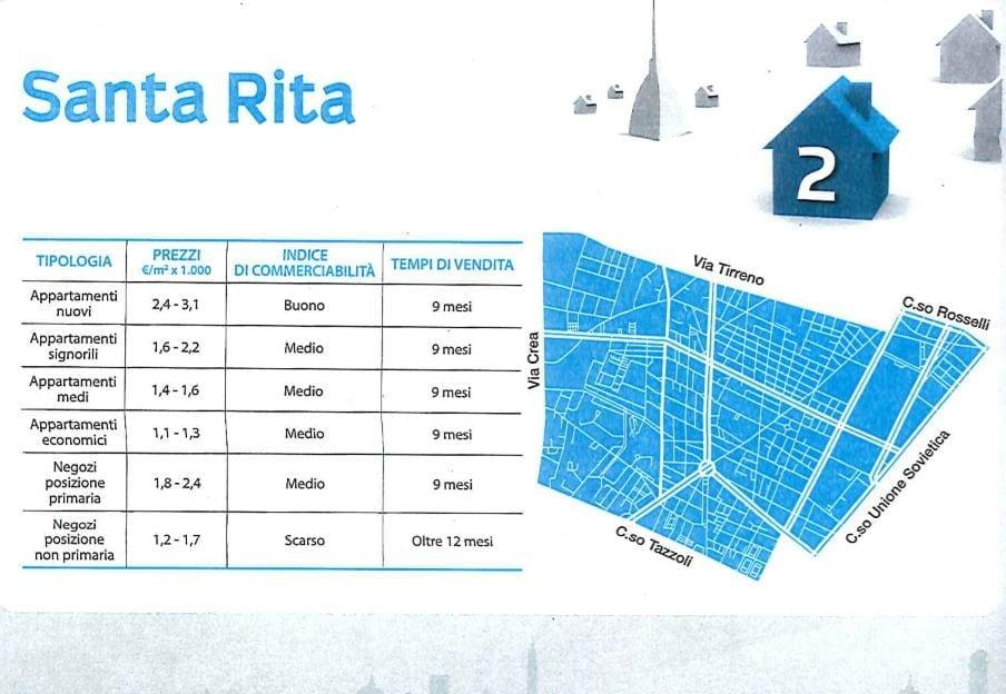 comprare casa a Torino Sanata Rita