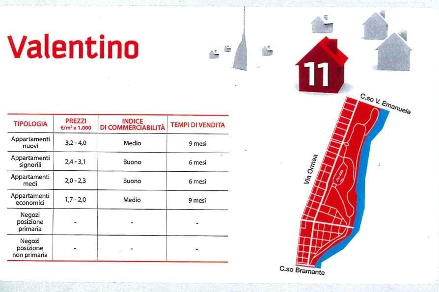Comprare casa a Torino Valentino