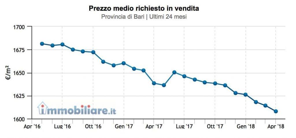 prezzi-provincia-bari
