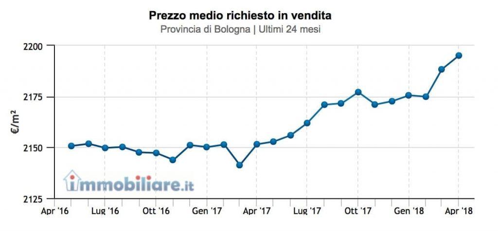 prezzi-provincia-bologna