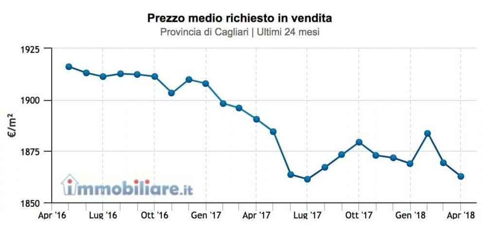 prezzi-provincia-cagliari