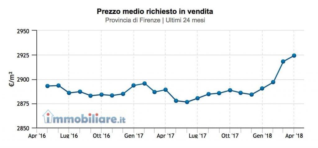 prezzi-provincia-firenze