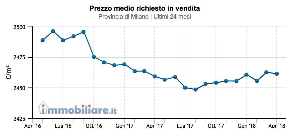 prezzi-provincia-milano