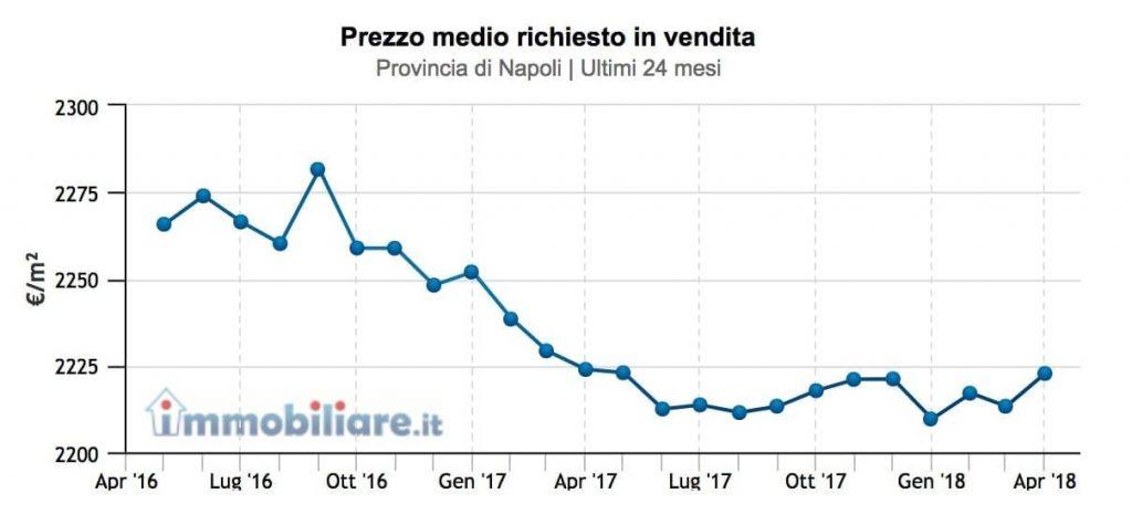prezzi-provincia-napoli