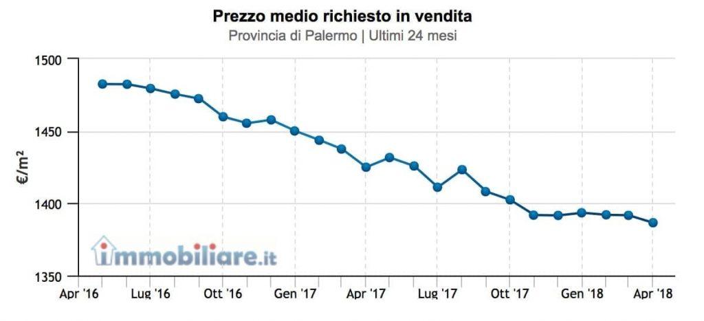 prezzi-provincia-palermo