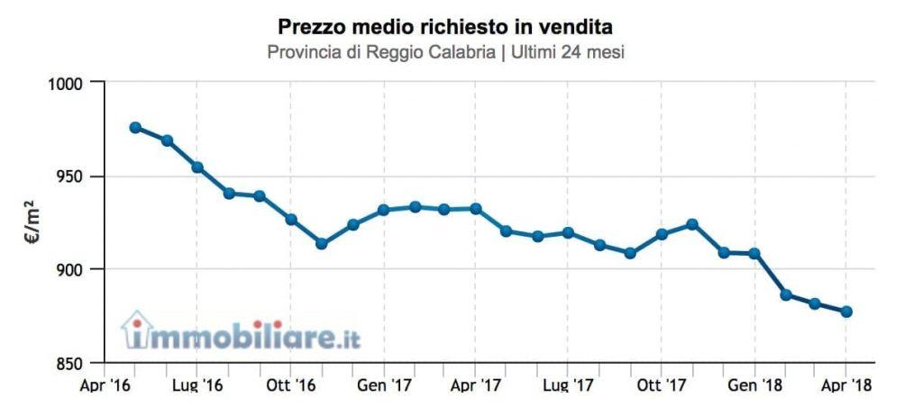 prezzi-provincia-reggio-calabria