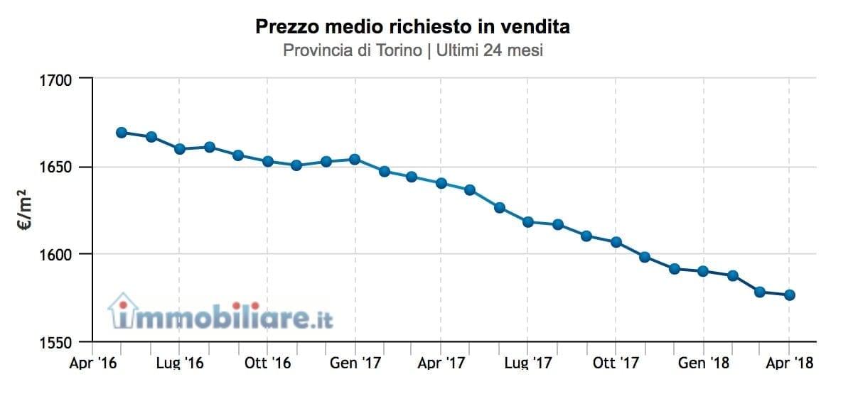 prezzi-provincia-torino