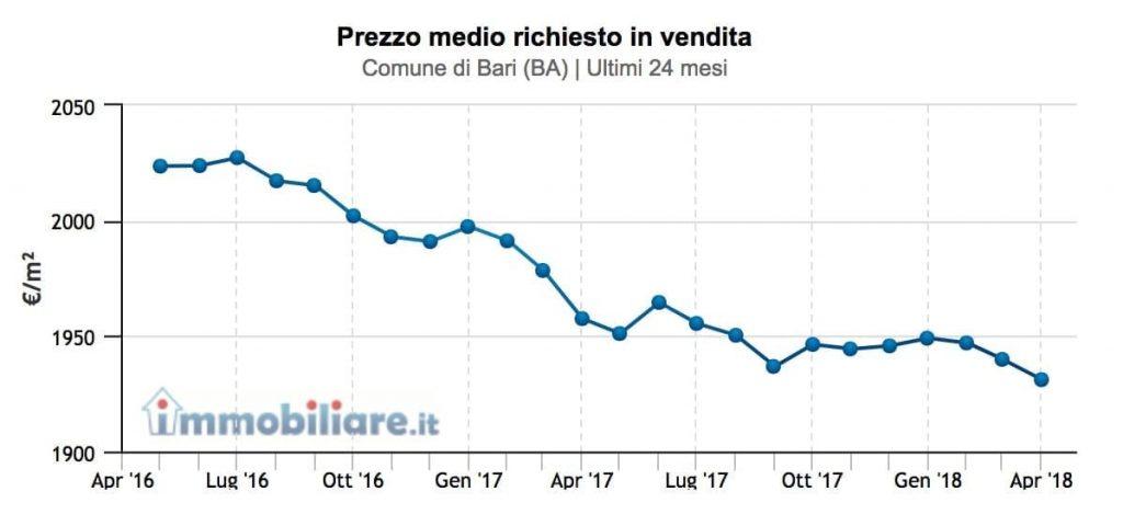 prezzo-medio-immobili-bari