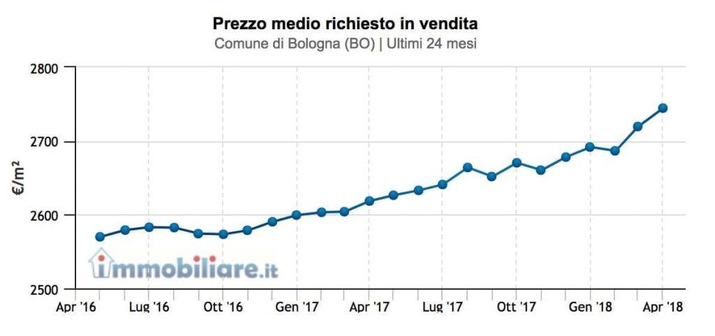 prezzo-medio-immobili-bologna