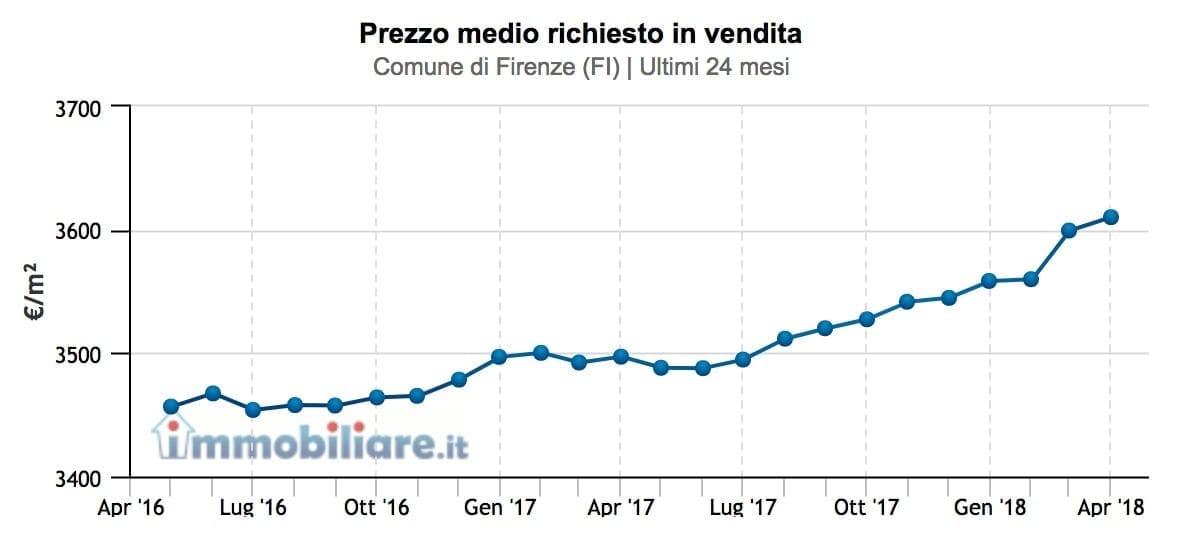 prezzo-medio-immobili-firenze
