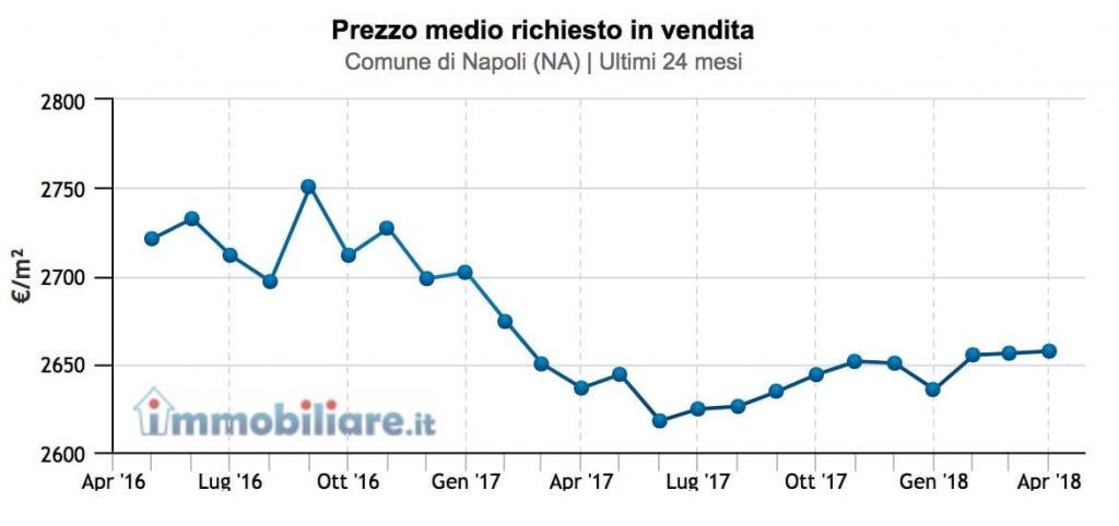 prezzo-medio-immobili-napoli