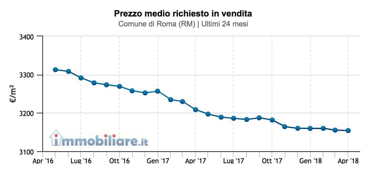 prezzo-medio-immobili-roma