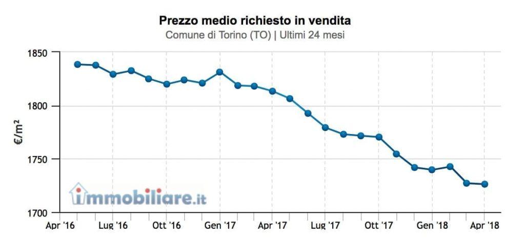 prezzo-medio-immobili-torino