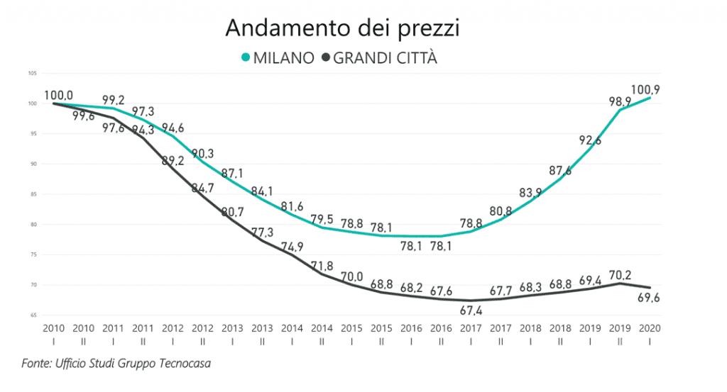 mercato_immobiliare_milano_dati